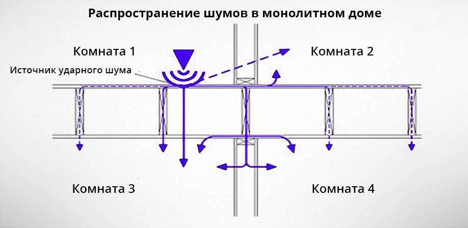 Распространение шумов в монолитном доме, где именно нужно делать звукоизоляцию по советам акустиков